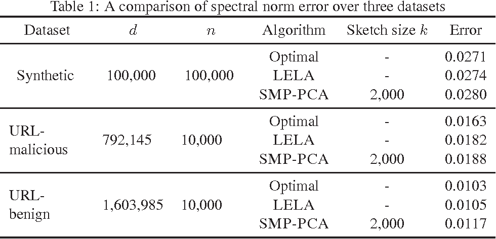 Figure 2 for Single Pass PCA of Matrix Products