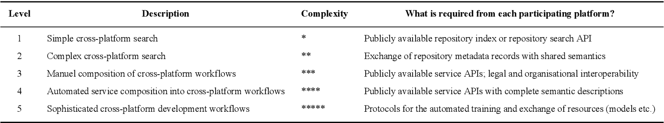Figure 4 for Towards an Interoperable Ecosystem of AI and LT Platforms: A Roadmap for the Implementation of Different Levels of Interoperability
