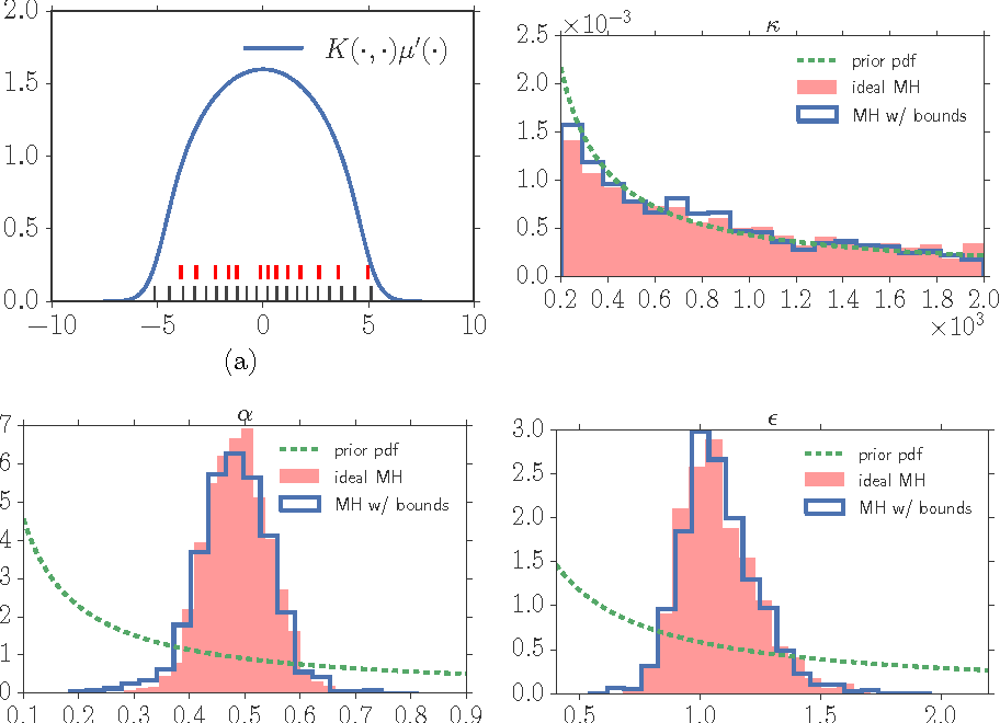 Figure 1 for Inference for determinantal point processes without spectral knowledge