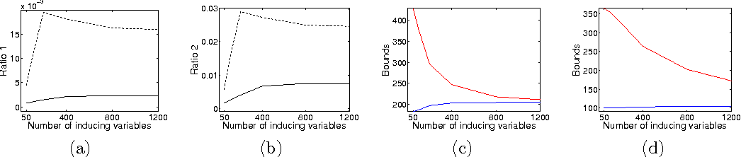 Figure 3 for Inference for determinantal point processes without spectral knowledge