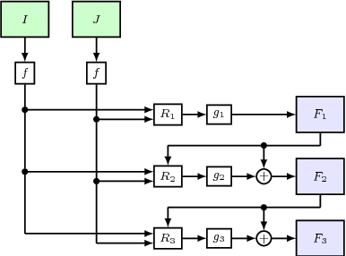 Figure 3 for Devon: Deformable Volume Network for Learning Optical Flow