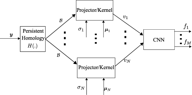 Figure 1 for Deep Learning with Persistent Homology for Orbital Angular Momentum (OAM) Decoding
