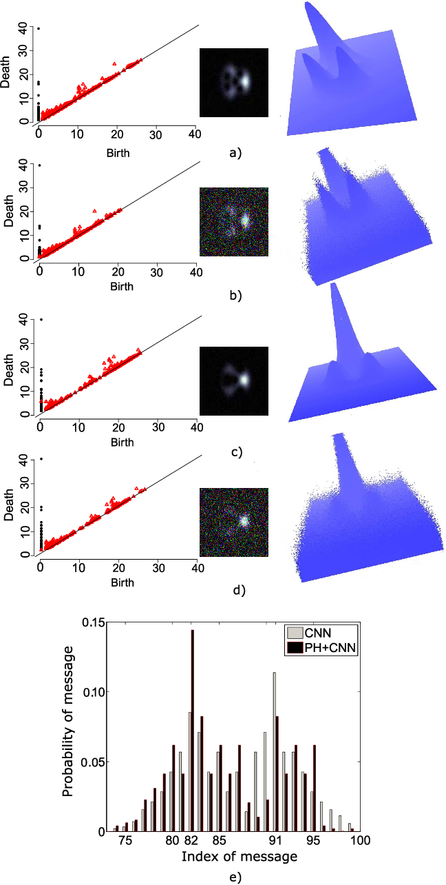 Figure 3 for Deep Learning with Persistent Homology for Orbital Angular Momentum (OAM) Decoding