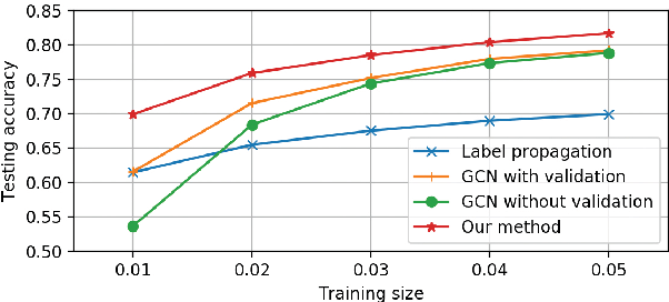Figure 1 for Deeper Insights into Graph Convolutional Networks for Semi-Supervised Learning