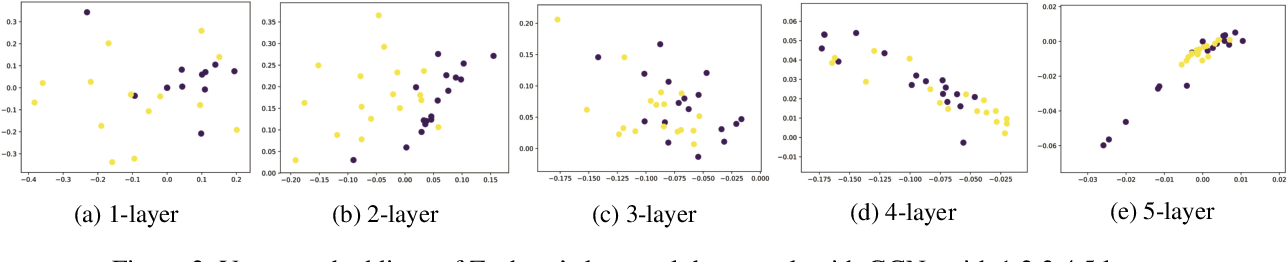 Figure 3 for Deeper Insights into Graph Convolutional Networks for Semi-Supervised Learning