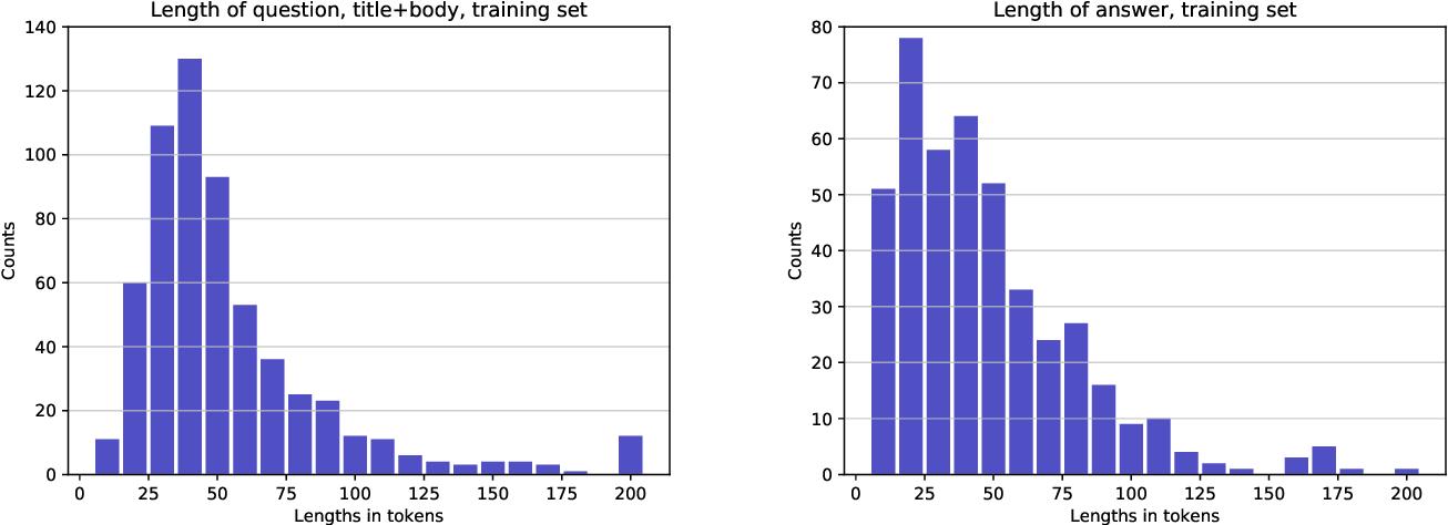 Figure 4 for The TechQA Dataset