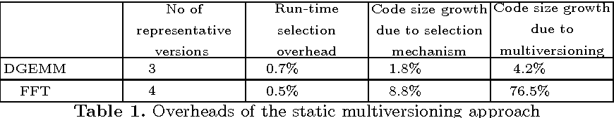 Figure 2 for Finding representative sets of optimizations for adaptive multiversioning applications