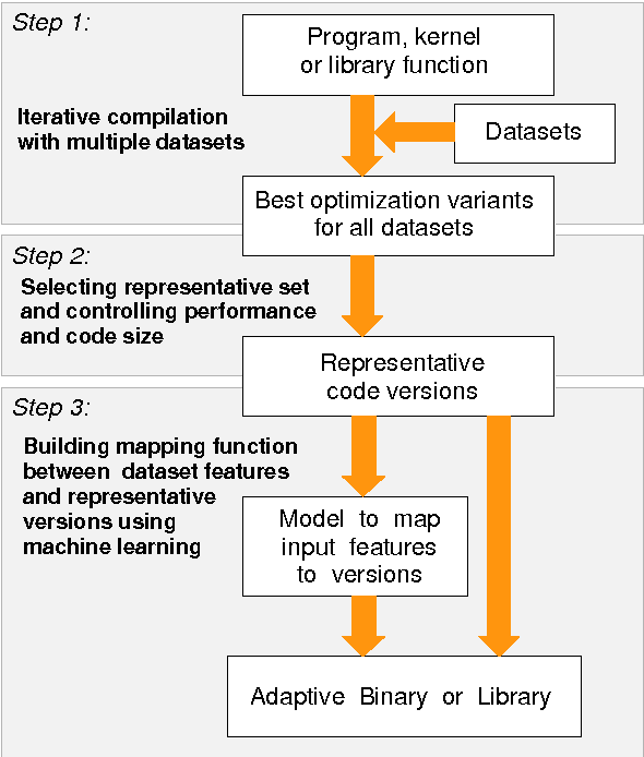 Figure 3 for Finding representative sets of optimizations for adaptive multiversioning applications