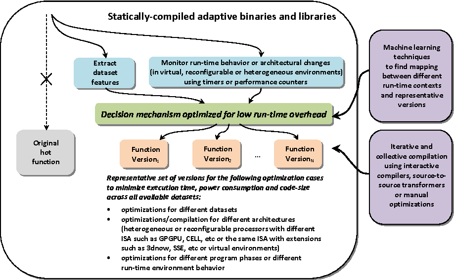 Figure 4 for Finding representative sets of optimizations for adaptive multiversioning applications