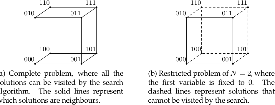 Figure 4 for Is perturbation an effective restart strategy?