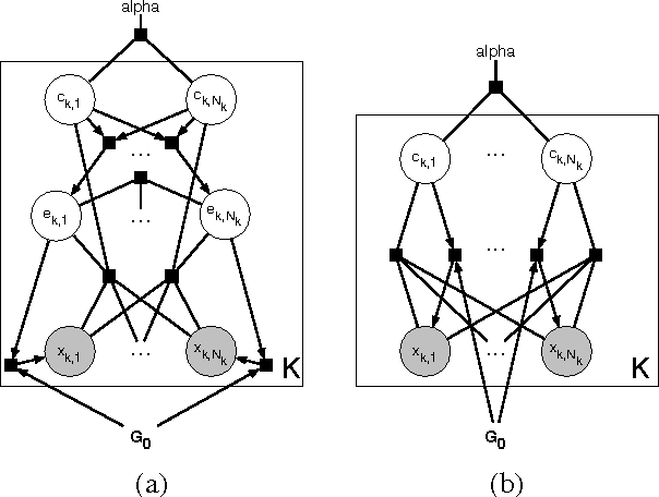 Figure 3 for Flexible Priors for Exemplar-based Clustering
