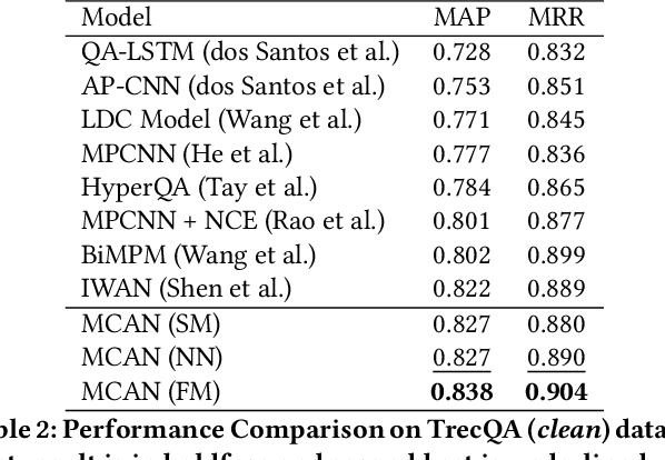 Figure 3 for Multi-Cast Attention Networks for Retrieval-based Question Answering and Response Prediction