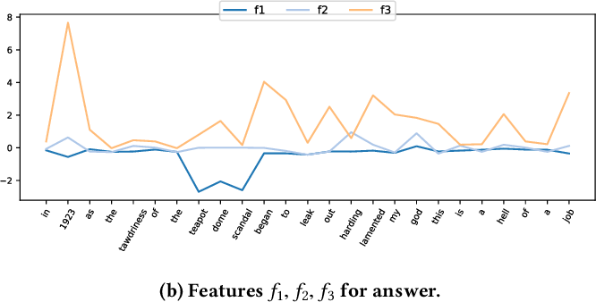 Figure 4 for Multi-Cast Attention Networks for Retrieval-based Question Answering and Response Prediction
