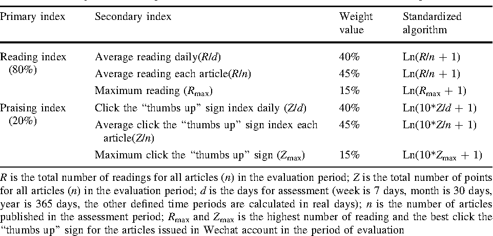 Academic impact evaluation of Wechat in view of social media