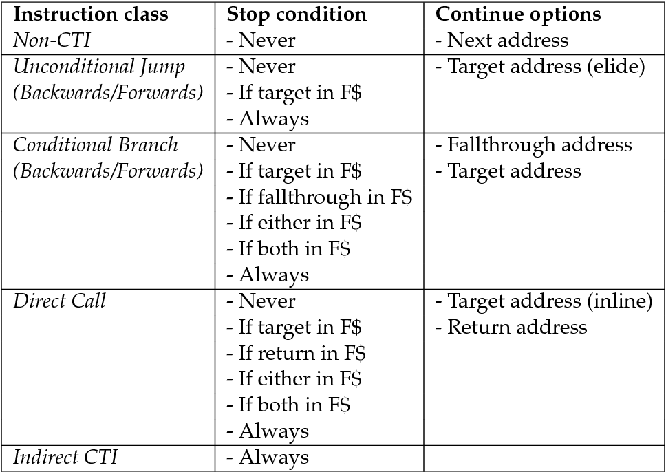 Figure 47 From Dynamic Binary Translation For Embedded Systems With