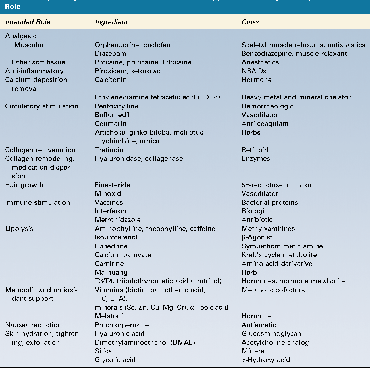 Table 1 from Mesotherapy and phosphatidylcholine injections