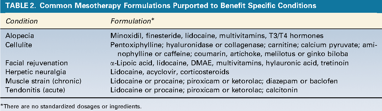 Table 2 from Mesotherapy and phosphatidylcholine injections