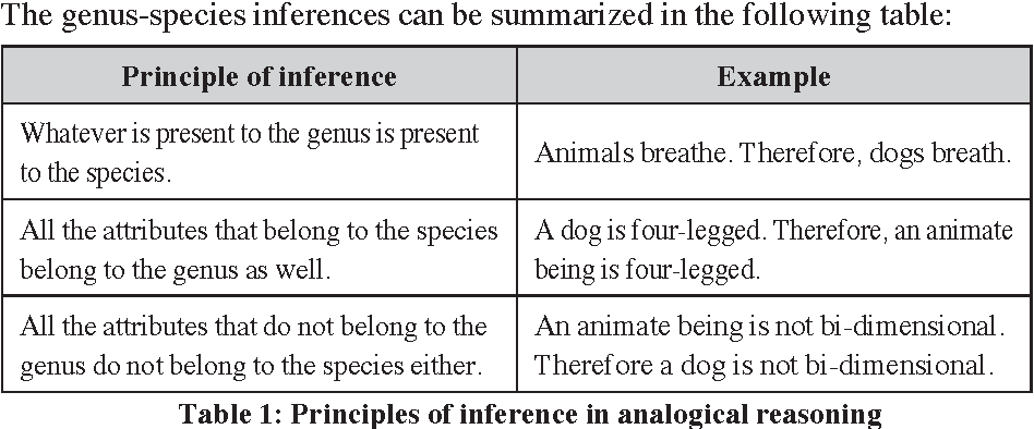 Analogical Reasoning And Semantic Rules Of Inference Semantic Scholar