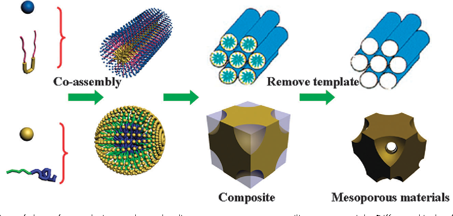 figure 1 from synthesis of non siliceous mesoporous oxides