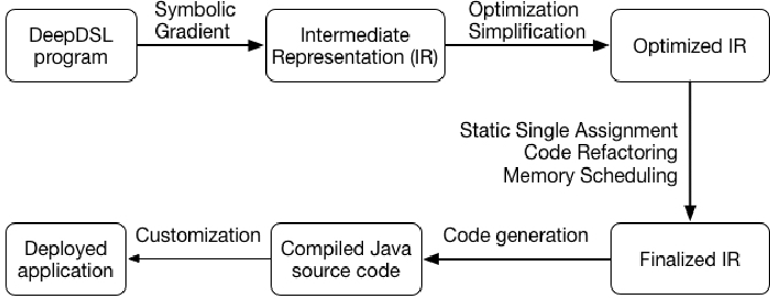 Figure 1 for DeepDSL: A Compilation-based Domain-Specific Language for Deep Learning