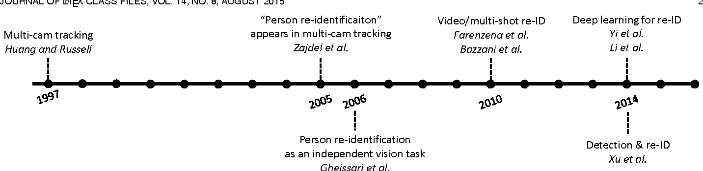 Figure 3 for Person Re-identification: Past, Present and Future