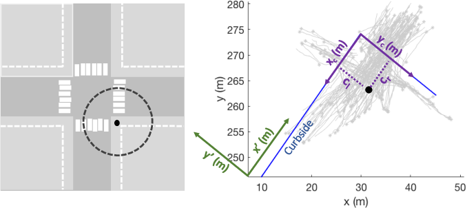 Figure 3 for Context-Aware Pedestrian Motion Prediction In Urban Intersections