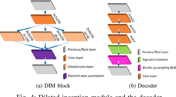 Figure 4 for Deriving Explanation of Deep Visual Saliency Models
