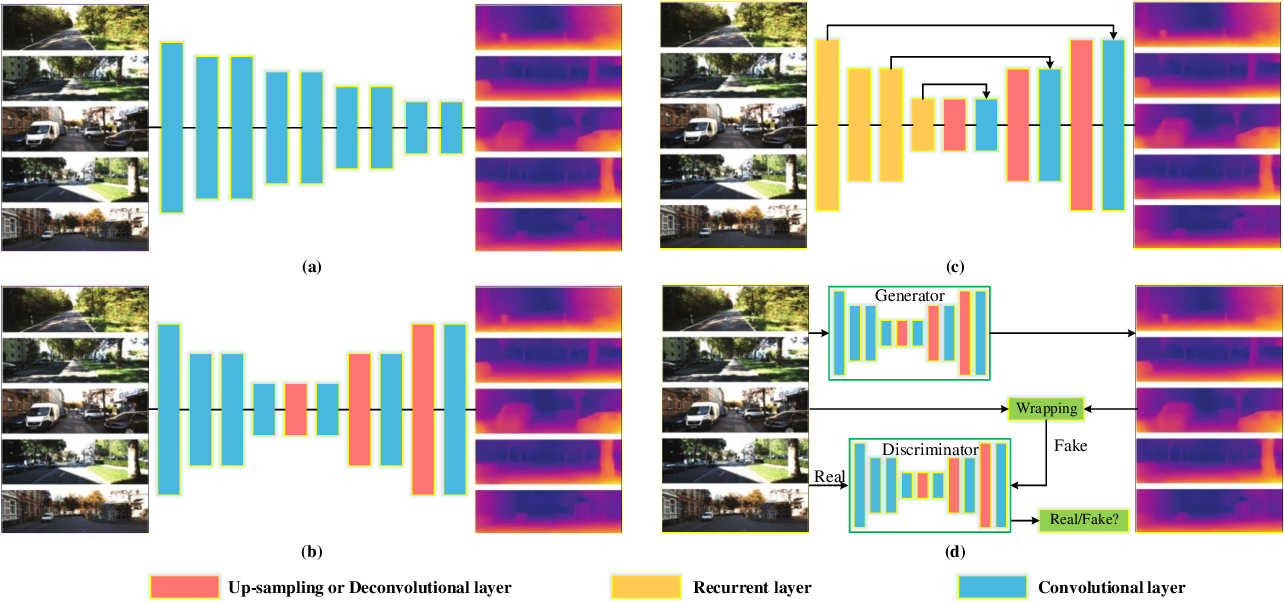 Figure 3 for Approaches, Challenges, and Applications for Deep Visual Odometry: Toward to Complicated and Emerging Areas