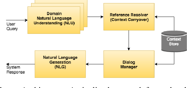 Figure 1 for Cross-Lingual Approaches to Reference Resolution in Dialogue Systems