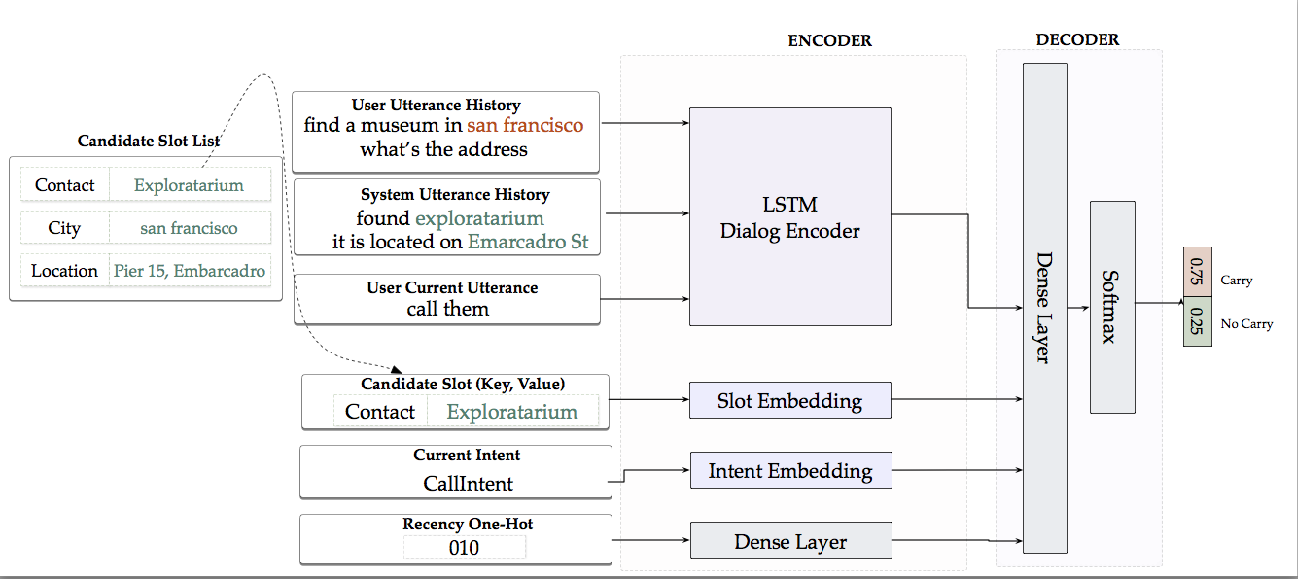 Figure 3 for Cross-Lingual Approaches to Reference Resolution in Dialogue Systems