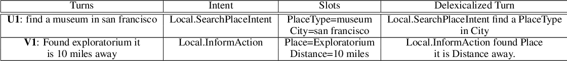 Figure 4 for Cross-Lingual Approaches to Reference Resolution in Dialogue Systems