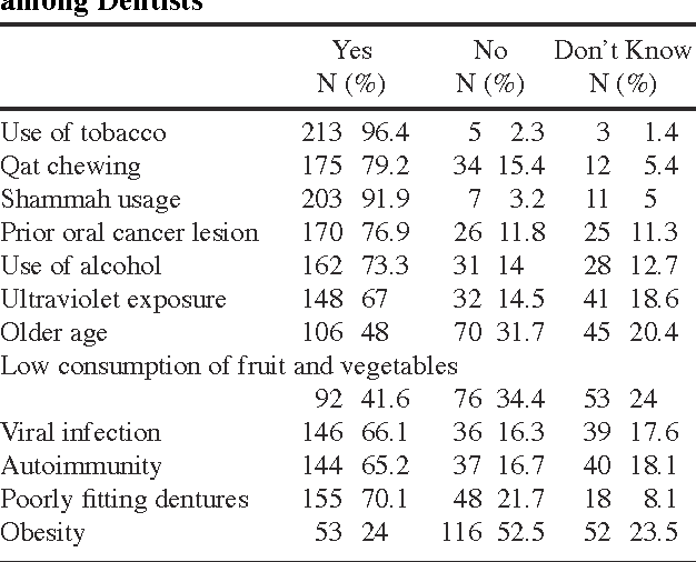 Table 1. Knowledge of the Risk Factors of Oral Cancer among Dentists