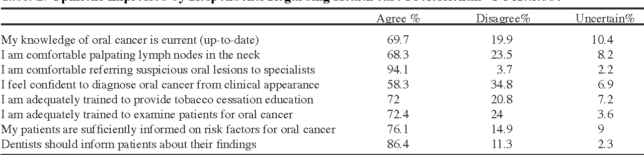 Table 2. Opinions Expressed by Respondents Regarding Health care Professionals' OC Attitude