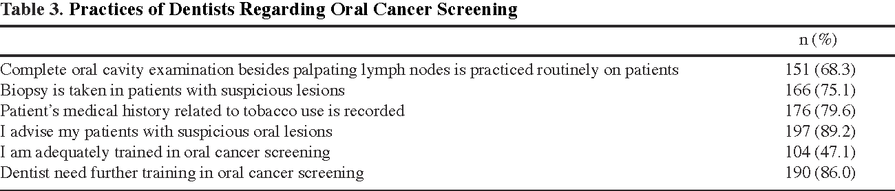 Table 3. Practices of Dentists Regarding Oral Cancer Screening