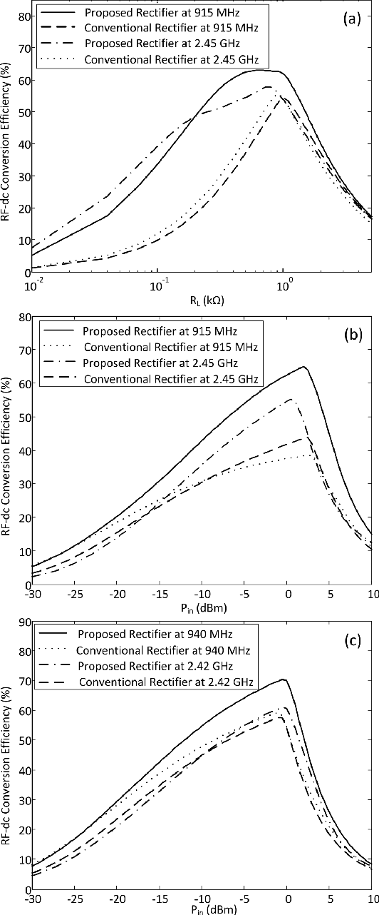Figure 9 From Dual Band Resistance Compression Networks For Improved