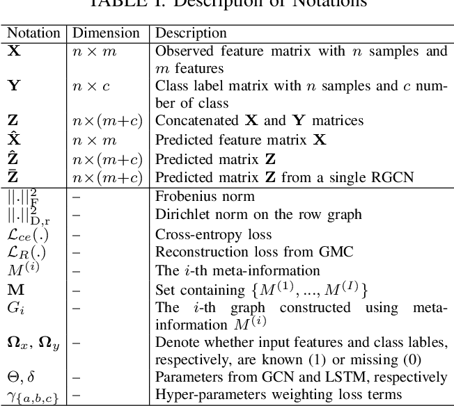 Figure 4 for Simultaneous imputation and disease classification in incomplete medical datasets using Multigraph Geometric Matrix Completion (MGMC)