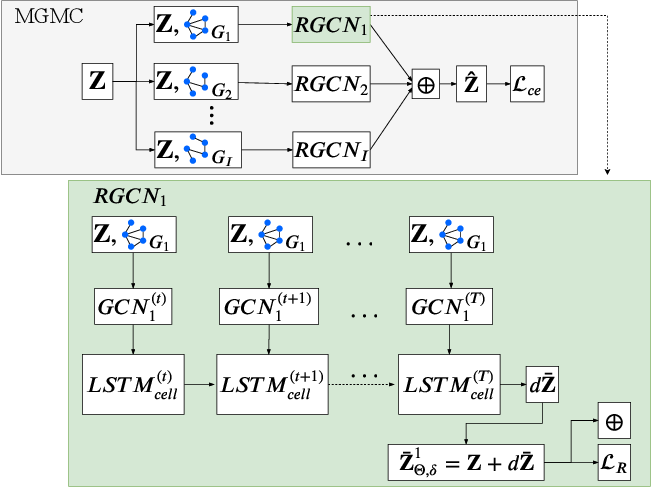 Figure 1 for Simultaneous imputation and disease classification in incomplete medical datasets using Multigraph Geometric Matrix Completion (MGMC)