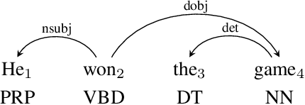 Figure 1 for Joint POS Tagging and Dependency Parsing with Transition-based Neural Networks