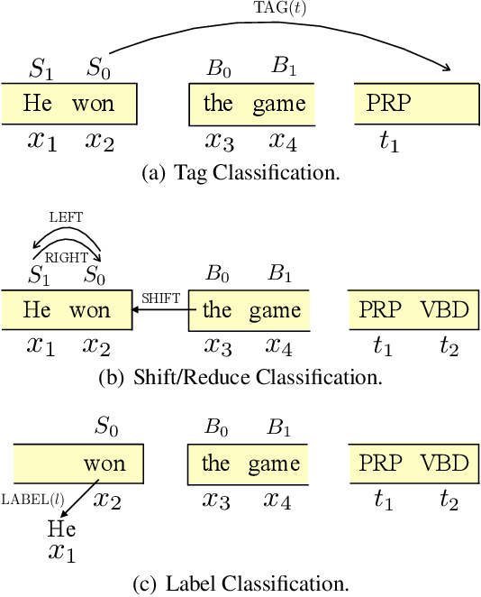Figure 4 for Joint POS Tagging and Dependency Parsing with Transition-based Neural Networks