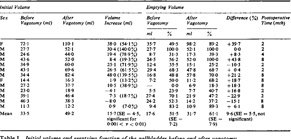 Table I from Vagotomy and gallbladder function. - Semantic Scholar