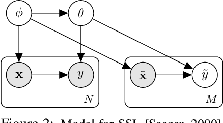 Figure 2 for Training on Test Data with Bayesian Adaptation for Covariate Shift