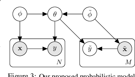 Figure 4 for Training on Test Data with Bayesian Adaptation for Covariate Shift