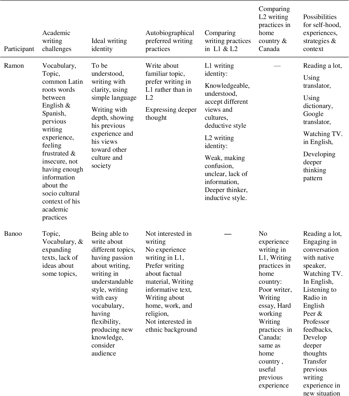 pdf english language learners writing challenges and writing  table