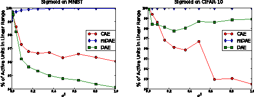 Figure 1 for Why Regularized Auto-Encoders learn Sparse Representation?