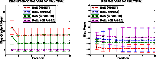Figure 3 for Why Regularized Auto-Encoders learn Sparse Representation?