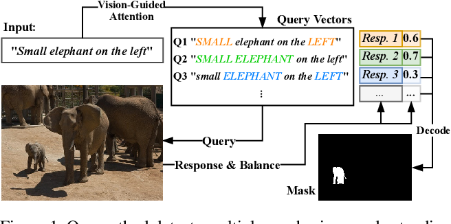 Figure 1 for Vision-Language Transformer and Query Generation for Referring Segmentation