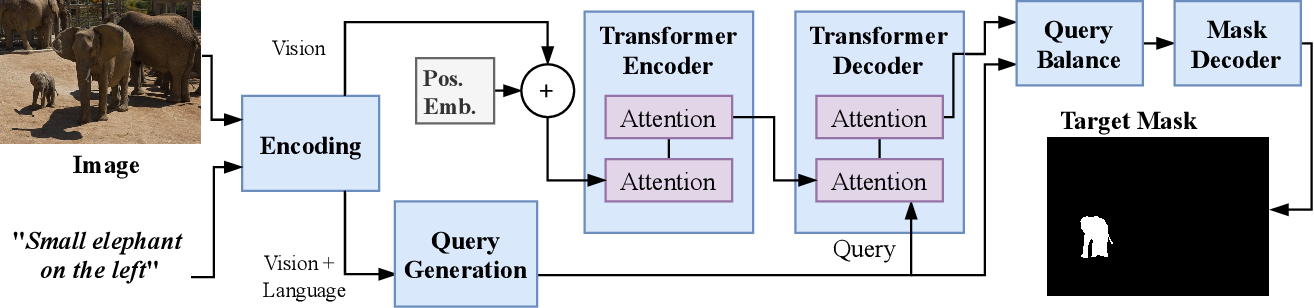 Figure 2 for Vision-Language Transformer and Query Generation for Referring Segmentation