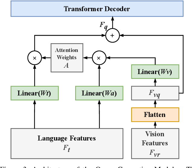 Figure 3 for Vision-Language Transformer and Query Generation for Referring Segmentation