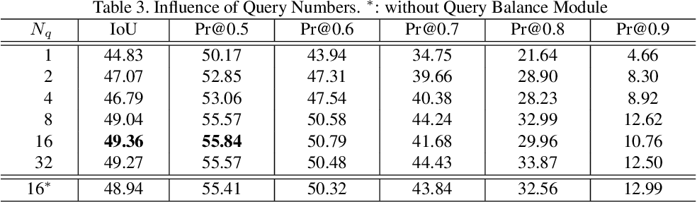 Figure 4 for Vision-Language Transformer and Query Generation for Referring Segmentation