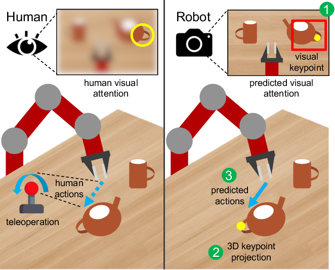 Figure 1 for Generalization Through Hand-Eye Coordination: An Action Space for Learning Spatially-Invariant Visuomotor Control